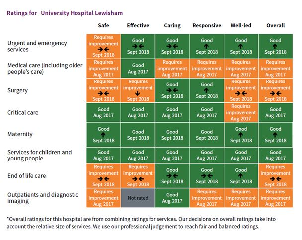 CQC ratings UHL